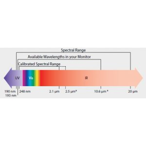 Understand the spectral characteristics of a laser detector