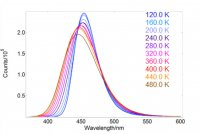 Application note - Temperature Dependence on Phosphors