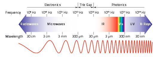 thz measurement  detectors and sensors