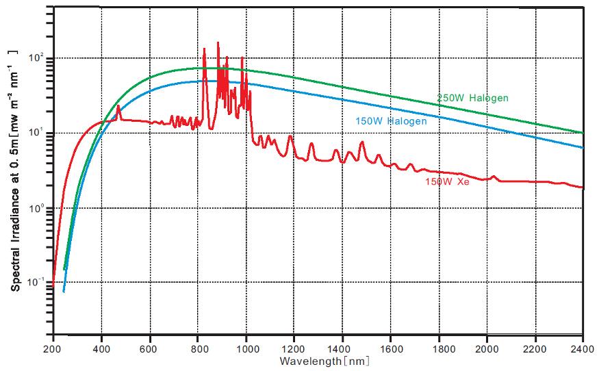 High Power Light Sources For Spectroscopy Deuterium